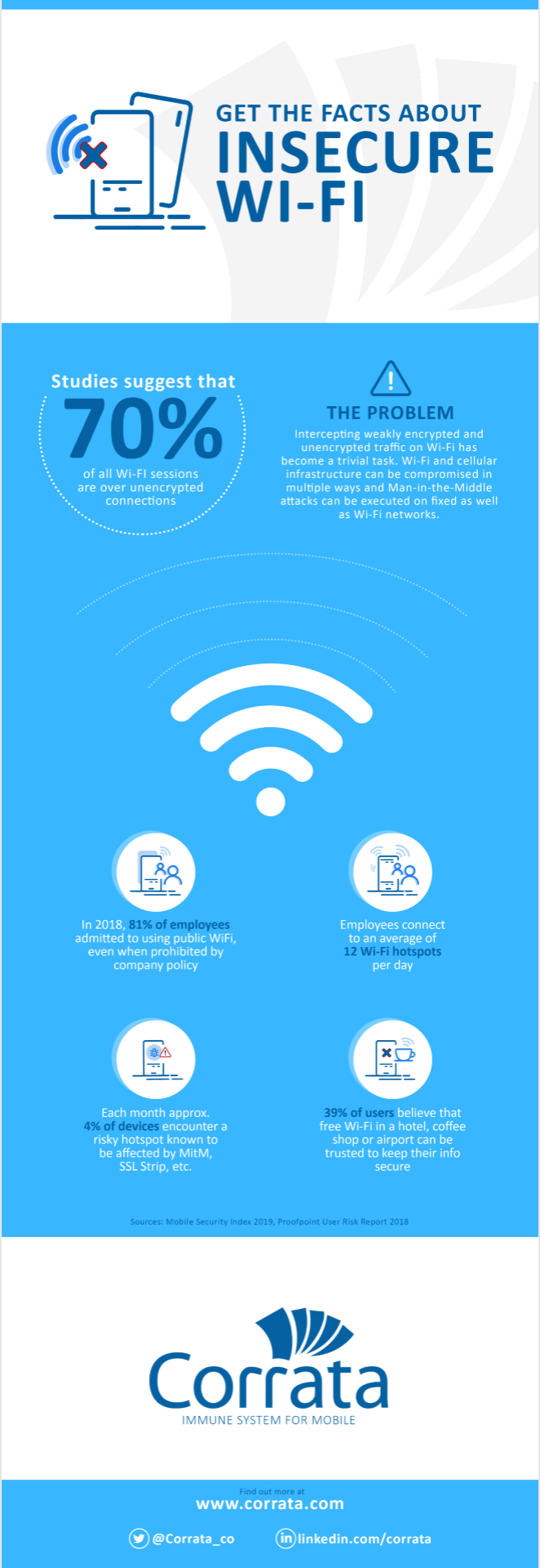 Get the facts about insecure Wi-Fi